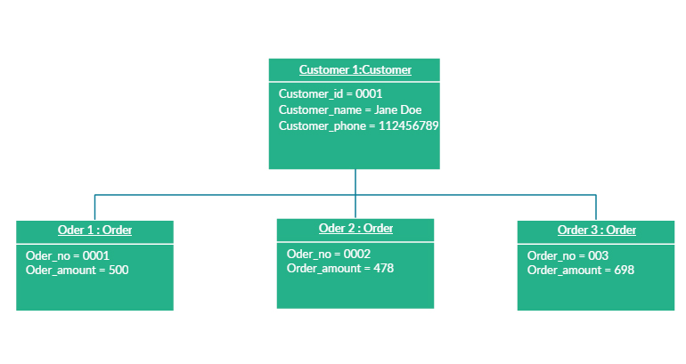 Object diagram template