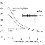 Сопротивление заземлителя молниезащиты – Сопротивление заземления молниезщиты — нормативы, периодичность замеров